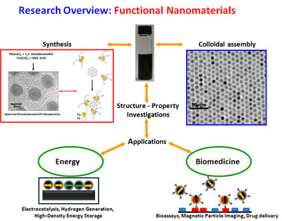 Research Overview: Functional Nanomaterials