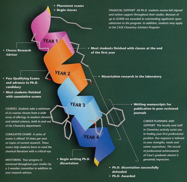 Graphical timeline for a Ph.D. in Chemistry
