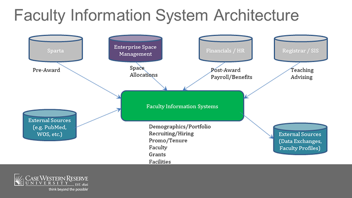 diagram of the technology architecture of the Faculty Information System