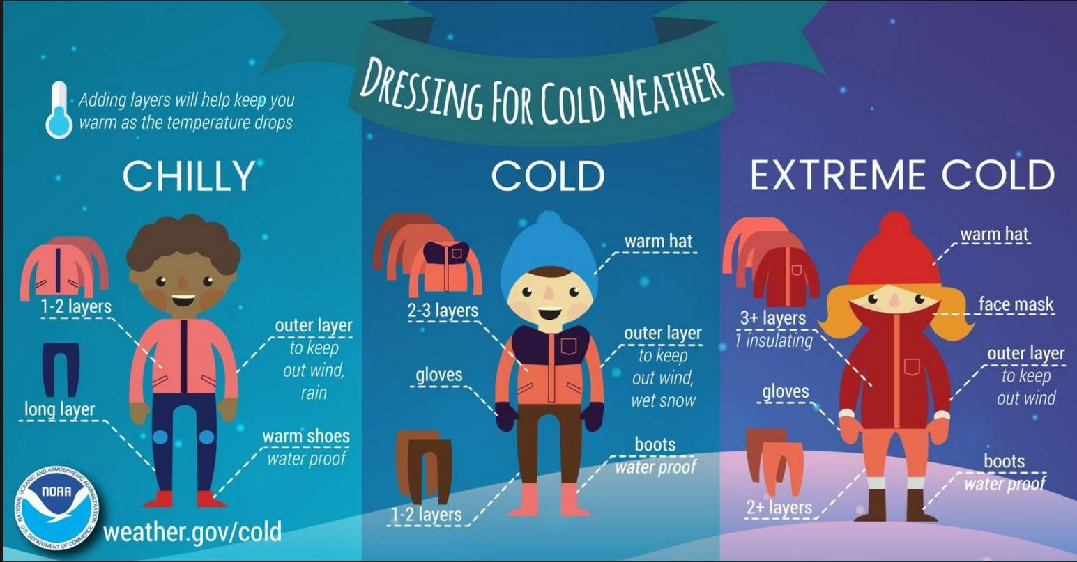 Cold Weather inforgraphic