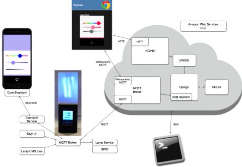 The Internet-of-Things architecture constructed in EECS377, with the LAMPI Smart Lamp, Cloud (AWS), Web (WebSockets), and Smart Phone Connectivity (iOS and BLE)