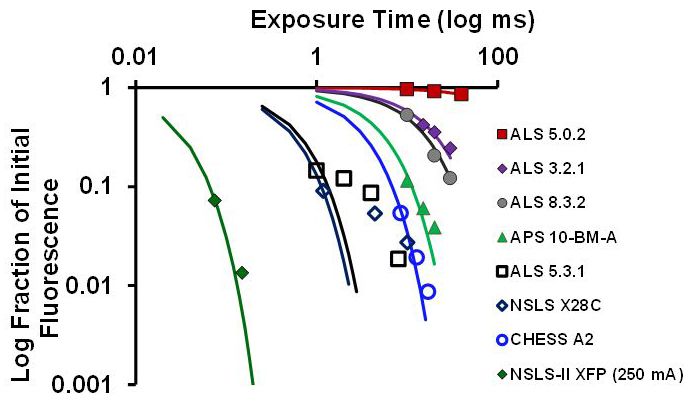 comparative study of beamline capabilities at various synchrotron facilities showing log fraction of initial fluorescence over time.