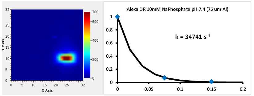 Alexa dose response rate shown for beam with 76 microns of aluminum attenuation