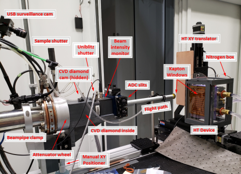 The high-throughput experiment uses a series of diagnostics to monitor and shape the beam before it reaches a small nitrogen-filled box that contains samples.