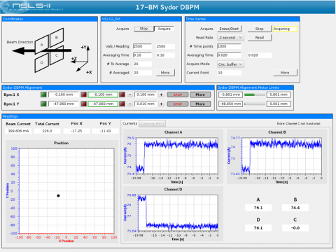 overview of the BPM GUI that allows for motorized alignment of the BPM and monitoring of current on each channel