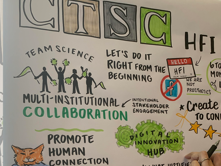 Community and Collaboration Team Science Poster