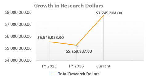line graph showing growth in research dollars, with x-axis containing FY 2015 at five million five hudred fourty five thousand nine hundred thrity three, FY2016 at five million two hundred fifty nine thousand nine hundred & thirty seven, & current seven million seven hudred fourty five thousand four hundred fourty four, with y-axis containing four, five, six, seven & eight million, and legend is total research dollars in gold line