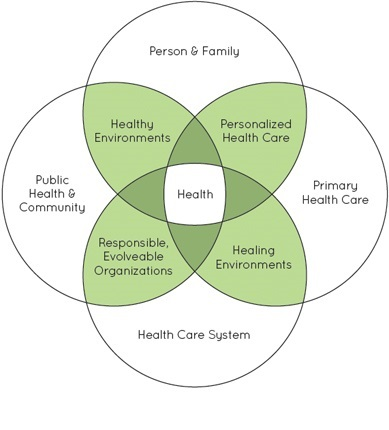 Illustrative image Four overlapping circles and their intersections show how spanning boundaries affects health