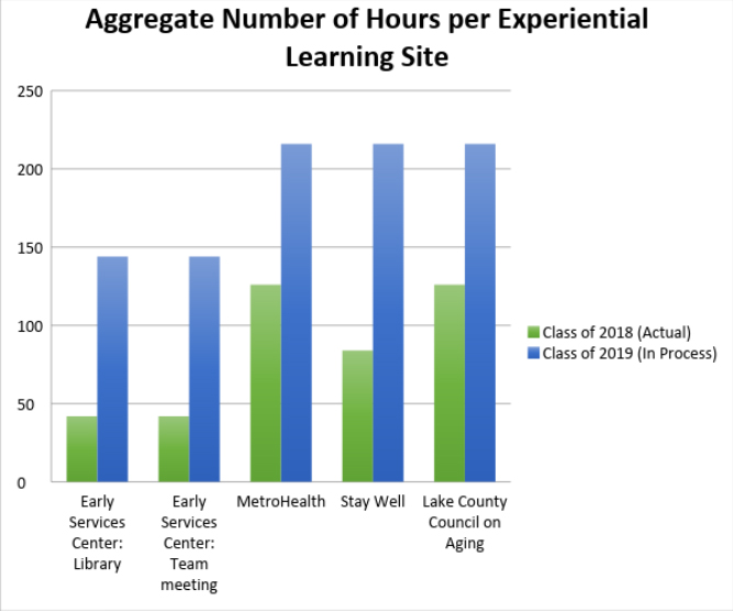 Aggregate number of hours per experimental learning suite chart.