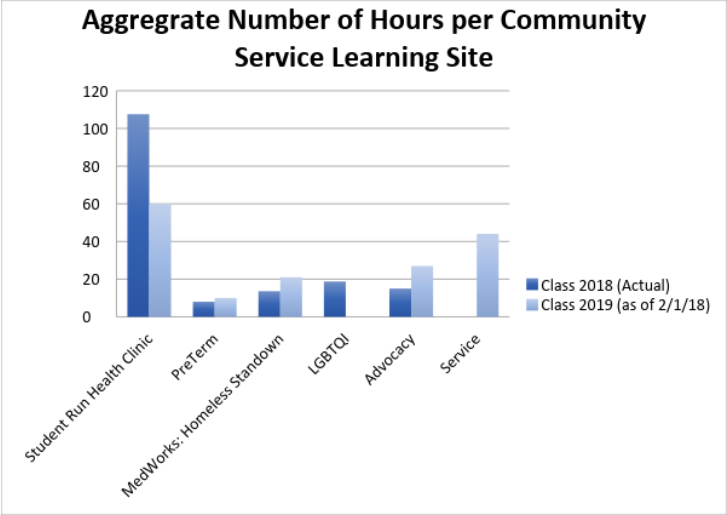 Aggregate number of hours per community service learning site.