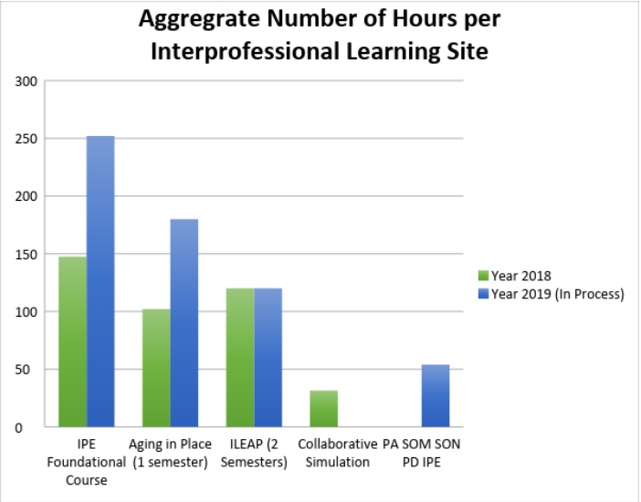 Aggregate number of hours per interpersonal learning site.