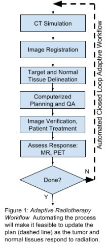 Adaptive Radiotherapy Workflow: Automating the process will make it feasible to update the plan as the tumor and normal tissues respond to radiation.