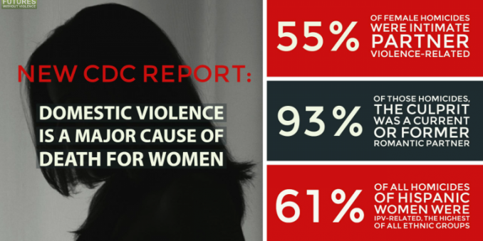 Image of poster with female in dark profile, with text in black, white and red which reads, new cdc report: domestic violence is a major cause of death for women, 55% of female homicides were intimate-partner violence-related, 93% of those homicides, the culprit was a current or former romantic partner, 61% of all homicides for hispanic women were ipv-related, the highest of all ethnic groups