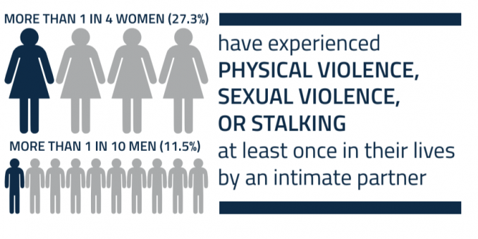 More than 1 in 4 women and more than 1 in 10 men have experienced physical violence, sexual violence or stalking at least once in their lives by an intimate partner