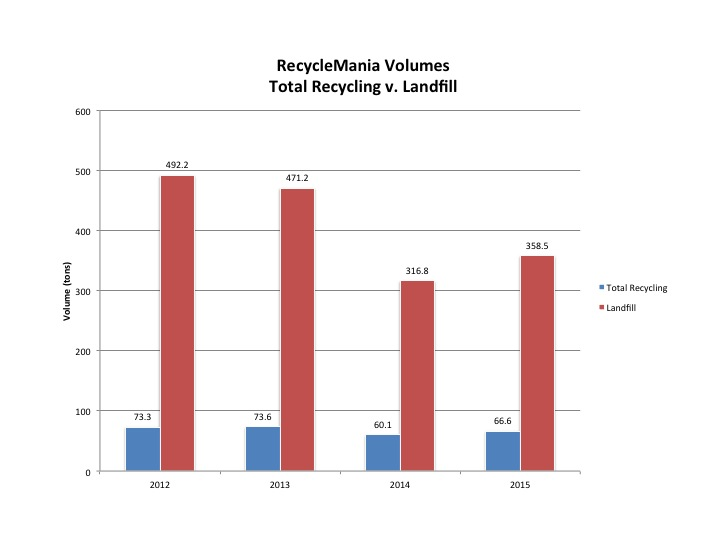 The image displays a clustered column chart of RecycleMania data from 2012 through 2015 of total recycled items vs. landfill totals.  In 2012, 492.2 tons were landfilled and 73.3 tons were recycled during RecycleMania.  In 2013, 471.2 tons were landfilled and 73.6 tons were recycled during RecycleMania.  In 2014, 316.8 tons were landfilled and 60.1 tons were recycled during the 8 week competition.  finally, in 2015, 358.5 tons were send to the landfill and 66.6 were recycled.