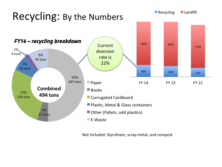Image shows a pie chart of fiscal year 2014 (FY14) recycling by CWRU. In FY2014, CWRU recycled 494 tons of materials: 247 tons of paper (50 percent of stream), 136 tons of corrugated cardboard (27 percent), 43 tons of e-waste(9 percent), 32 tons of plastic, metal & glass (7 percent), 27 tons of books (5 percent) and 9 tons of other items like pallets and odd plastics (2 percent). This does not include Styrofoam and scrap metal recycled. CWRU's current diversion rate is 22 percent. The image also has a line