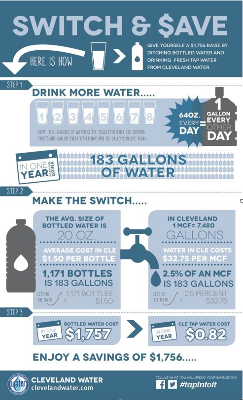Switch & Save, Here is how, Give yourself a $1,756 Raise by ditching bottled water and drinking fresh tap water from Cleveland Water.