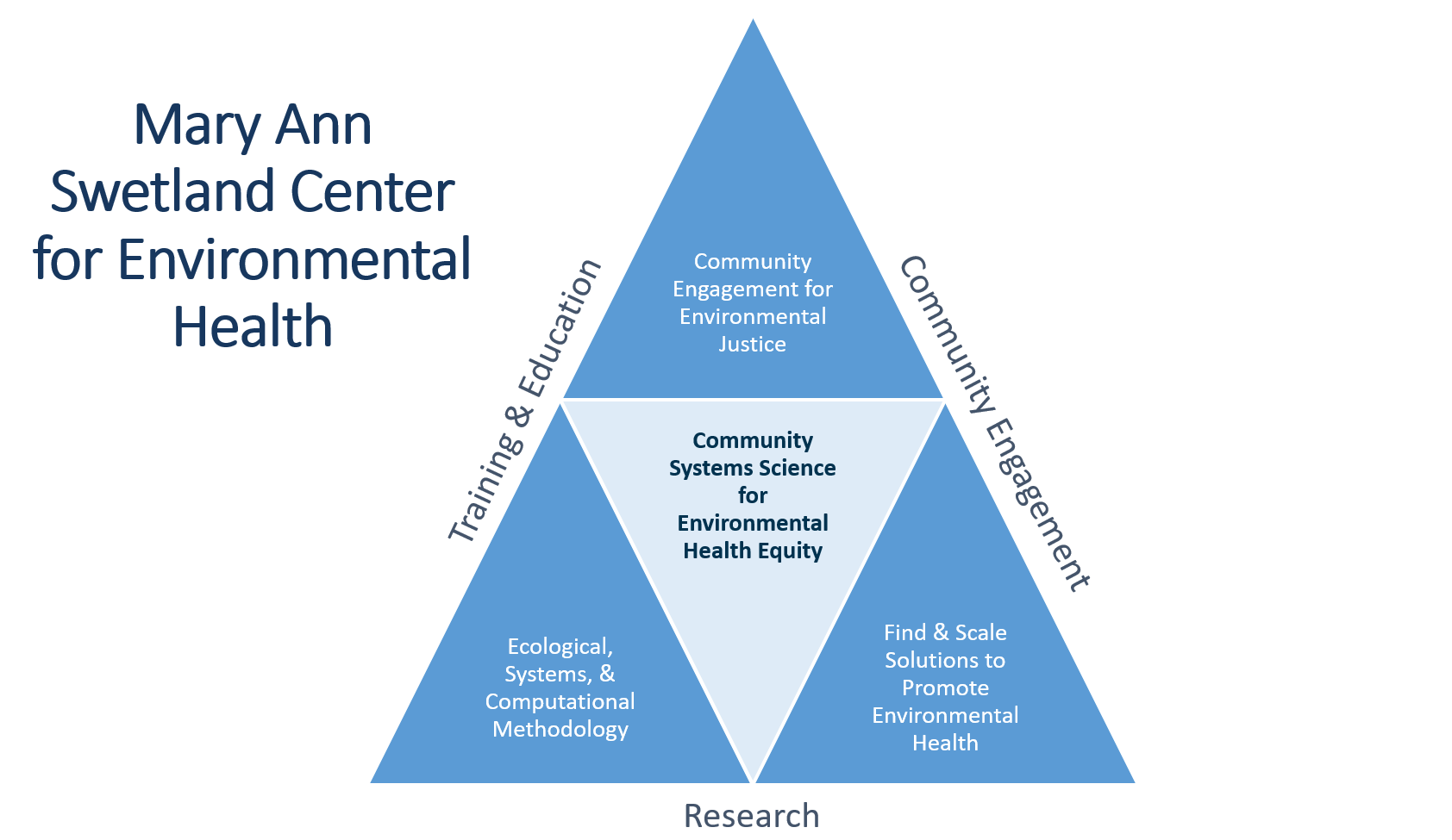 Swetland Center's approach to environmental health graphic