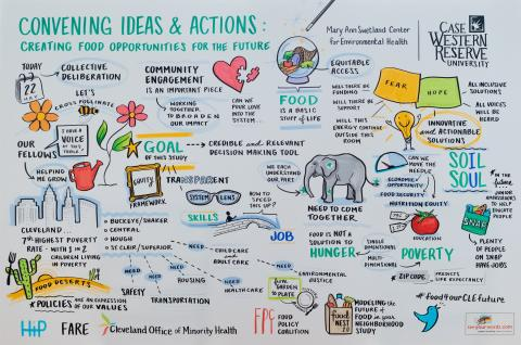 Poster from Convening Ideas Meeting May 2019