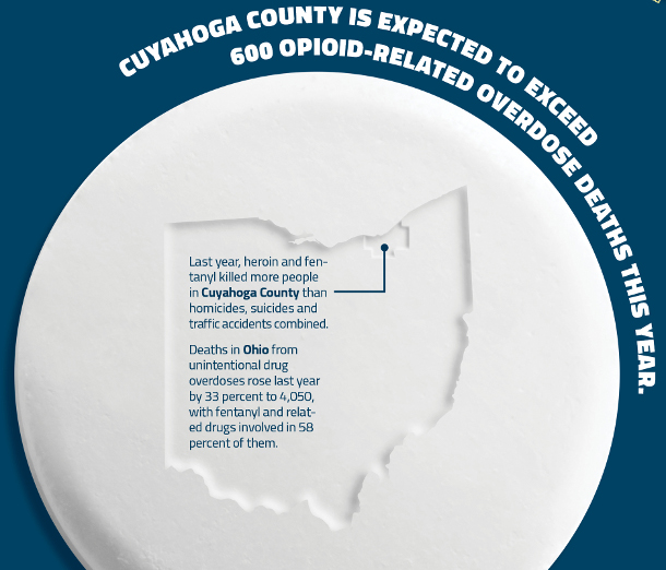Cuyahoga County is expected to exceed 600 opioid-related overdose deaths this year. Last year, heroin and fentanyl killed more people in Cuyahoga County than homicides, suicides and traffic accidents combined. Deaths in Ohio from unintentional drug overdoses rose last year by 33 percent to 4,050, with fentanyl and related drugs involved in 58 percent of them.