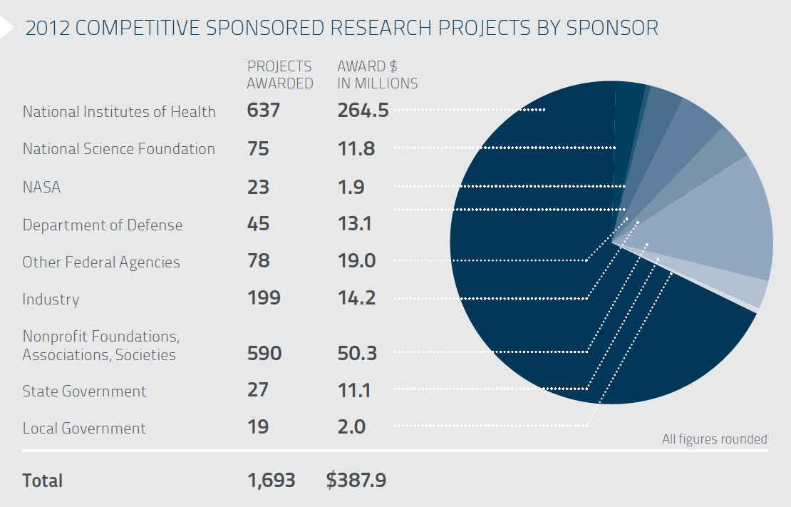2012 Competitive Sponsored Research Projects By Sponsor