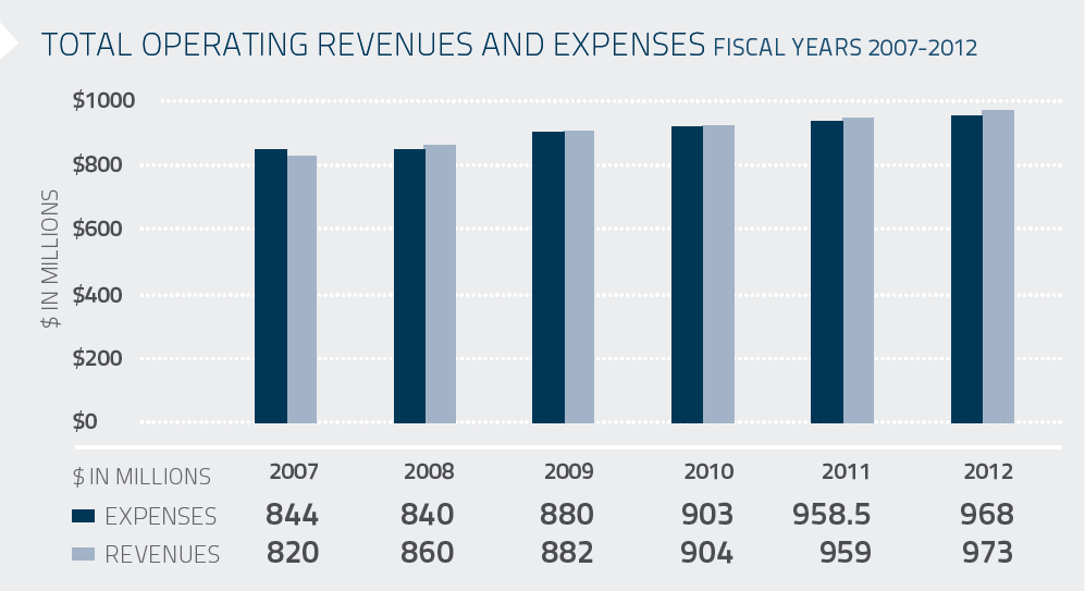 Total Oparating Revenues and Expenses Fiscal Year 2007-2012