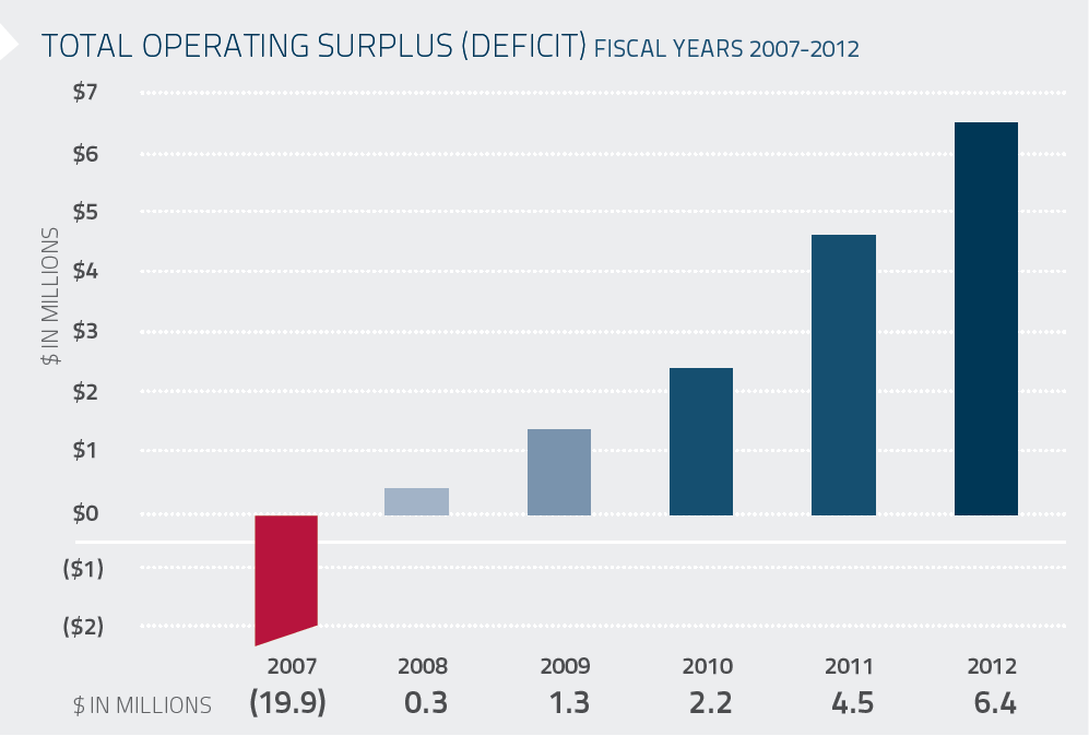 Total Operating Surplus (Dificit) Fiscal Year 2007-2012