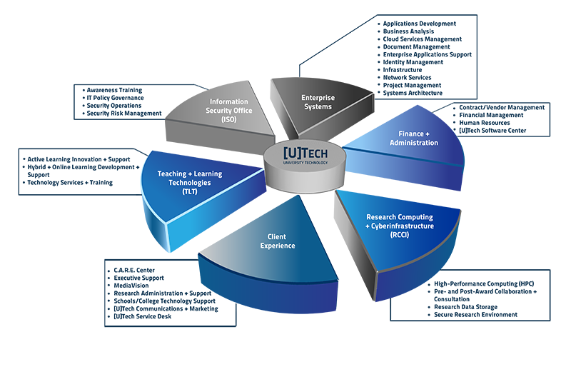 Pie Chart that defines 6 departments of UTech (Information Security, Enterprise Systems, Finance and Administration, Research Computing and Cyberinfrastrucure, Client Experience, Teaching and Learning Technologies) and their various duties