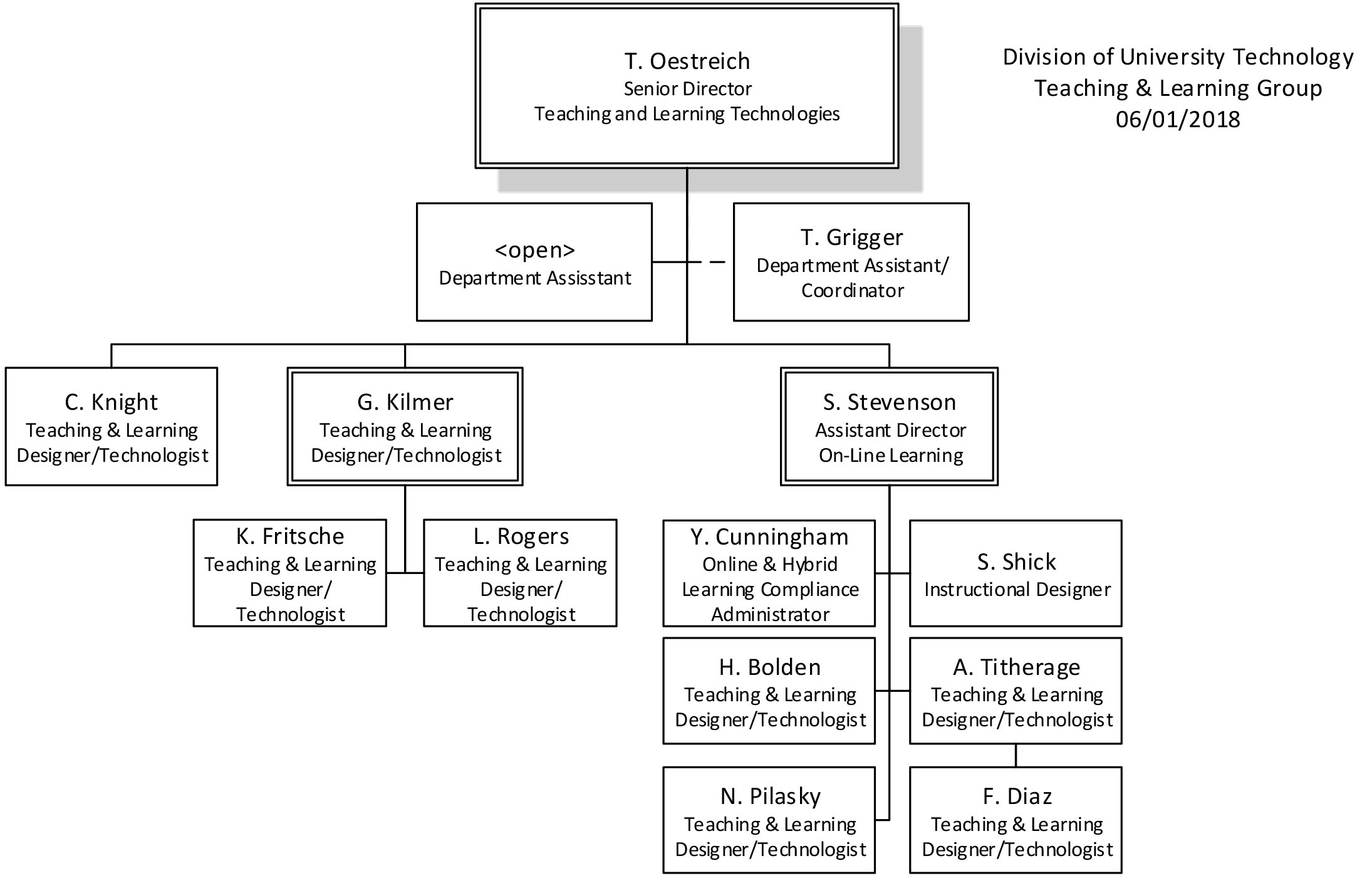 Teaching and Learning group structure as of June 1st, 2018