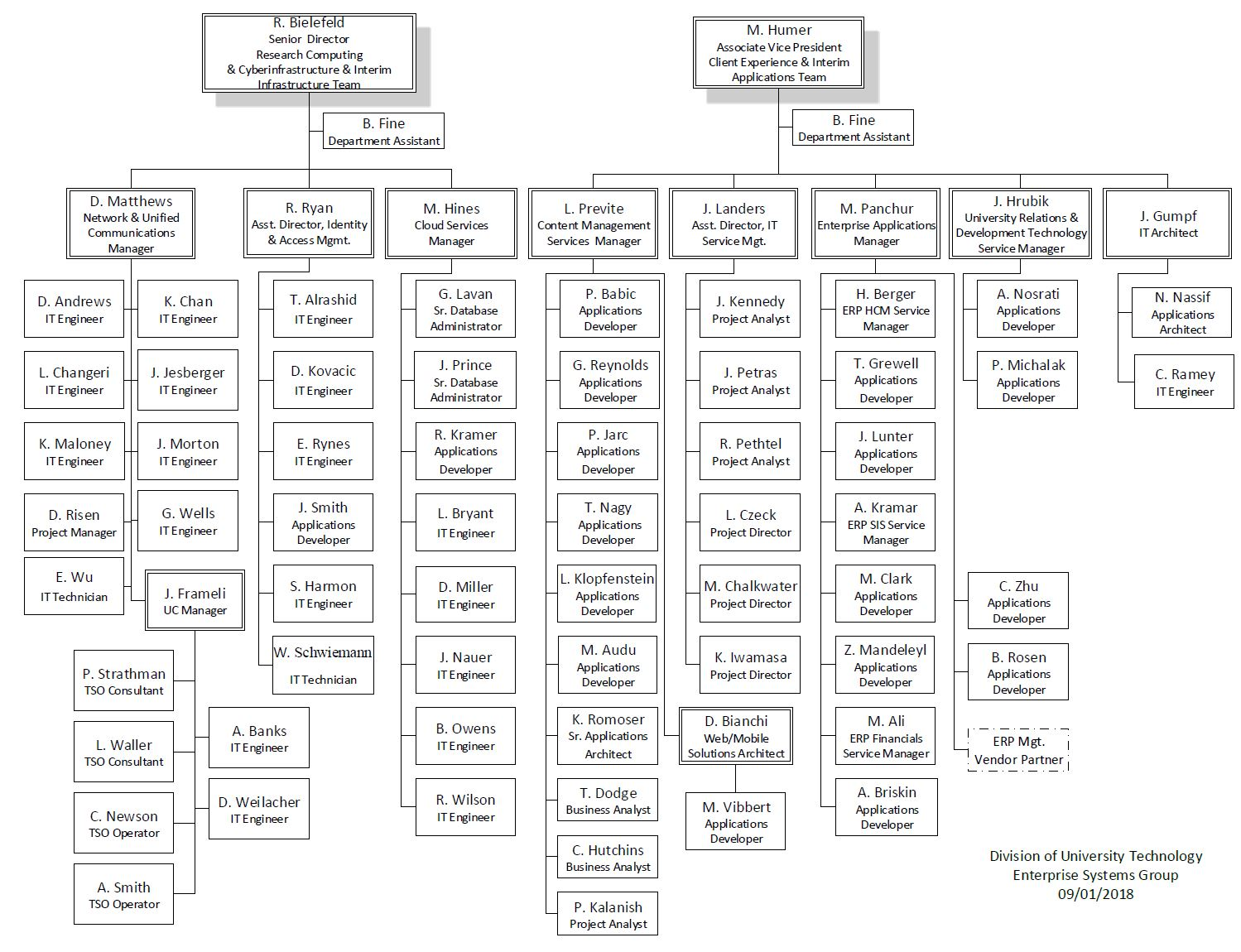 Enterprise Systems Organizational Structure Sep18