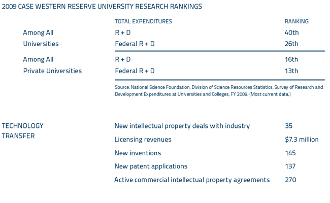 2009 Case Western Reserve University Research Rankings