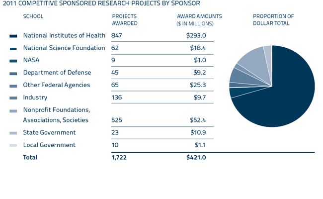 2011 Competitive Sponsored Research Projects by sponsor