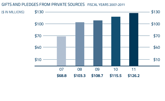 Gifts and Pledges from Private Sources-Fiscal Years 2007-2011