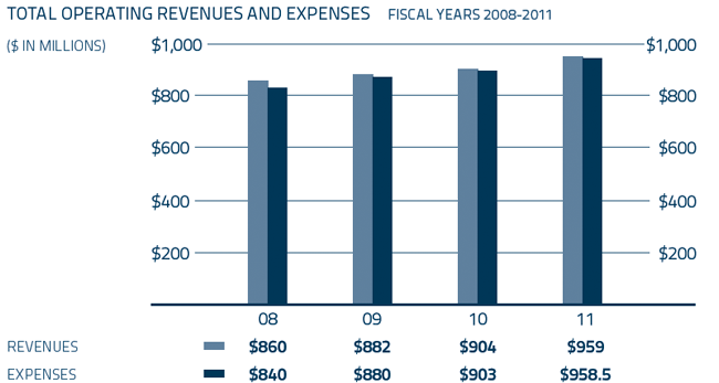 Total Operating Revenues and expenses- Fiscal Years 2008-2011