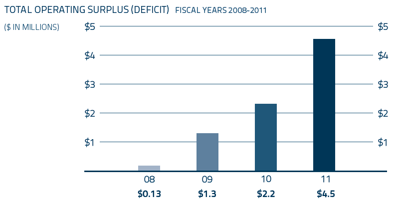 Total Operating Surplus Deficit - Fiscal Years 2008-2011